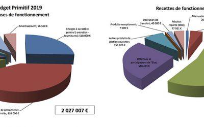 Commune de La Broque – Budget Primitif  2019 –  Pour la 5ème année consécutive, les taux d'imposition n'augmenteront pas !